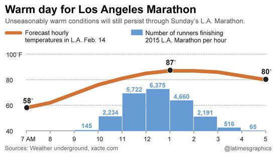 la-g-la-marathon-temperatures-20160210